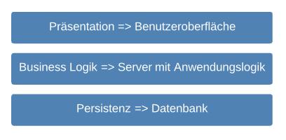 Labordatenbank Schichten